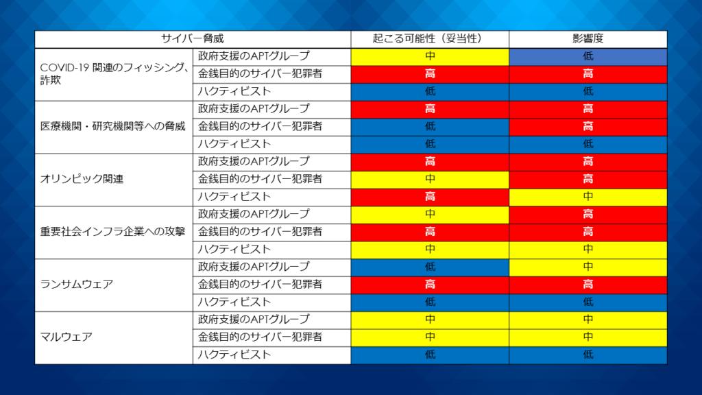 2021年の予測日本を標的としたサイバー攻撃